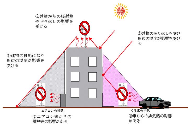熊谷気象台の気温観測施設を見てきたが、だだっ広くてどこで測ってるんだって感じ
