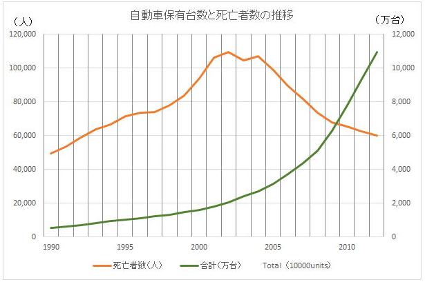 中国の自動車台数と志望者数