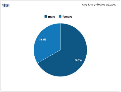読者の性別分布