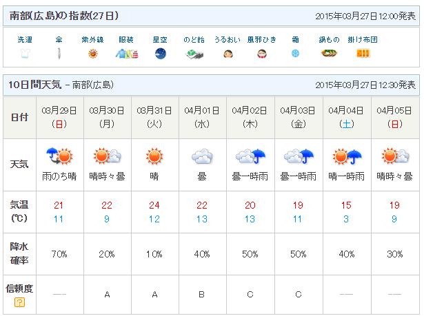 広島週間天気予報