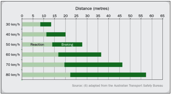 速度と制動距離