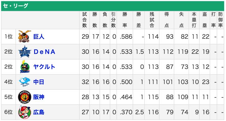 セリーグ順位2015/05/02現在