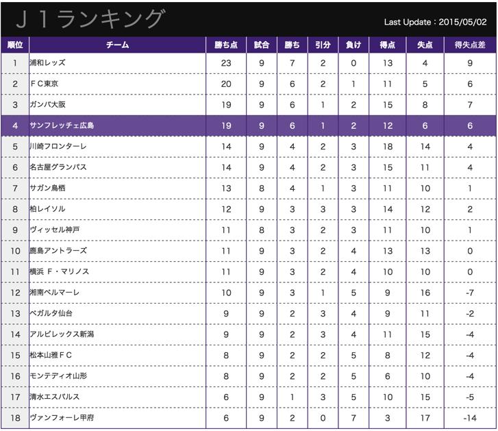 サッカーJ1順位2015/05/02現在