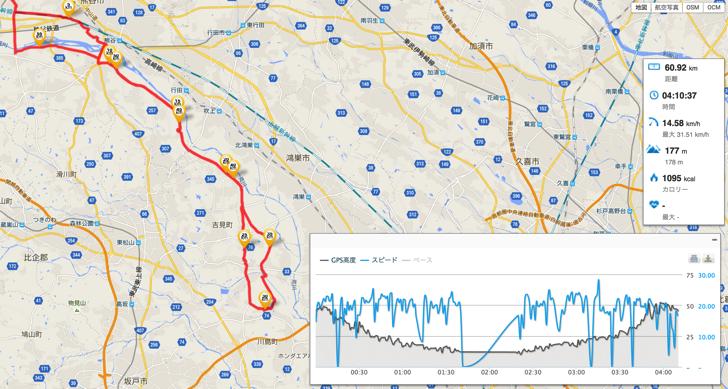 川島町往復60kmライド