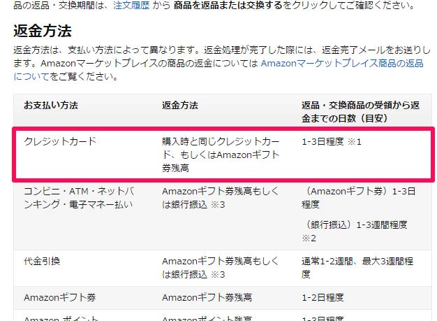 Amazon返品ステータス