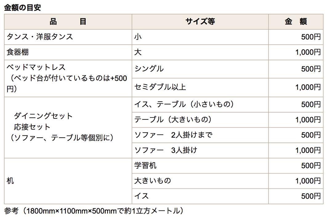 熊谷市大型ゴミ収集料金表