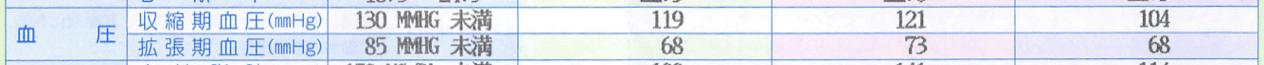 数年前の血圧測定記録