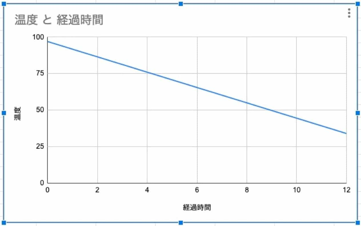 温度変化の大雑把なグラフ