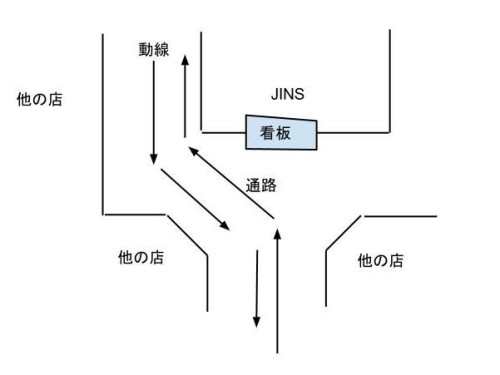 JINSの立地